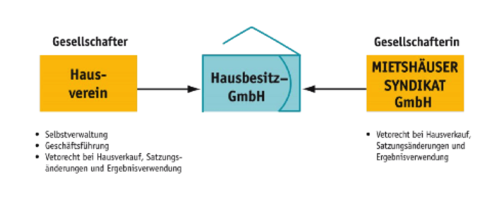 Organisationsform Mietshäuser Syndikat